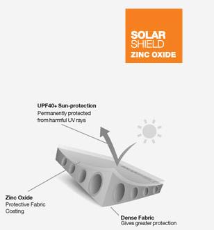 Solar shield zinc oxide